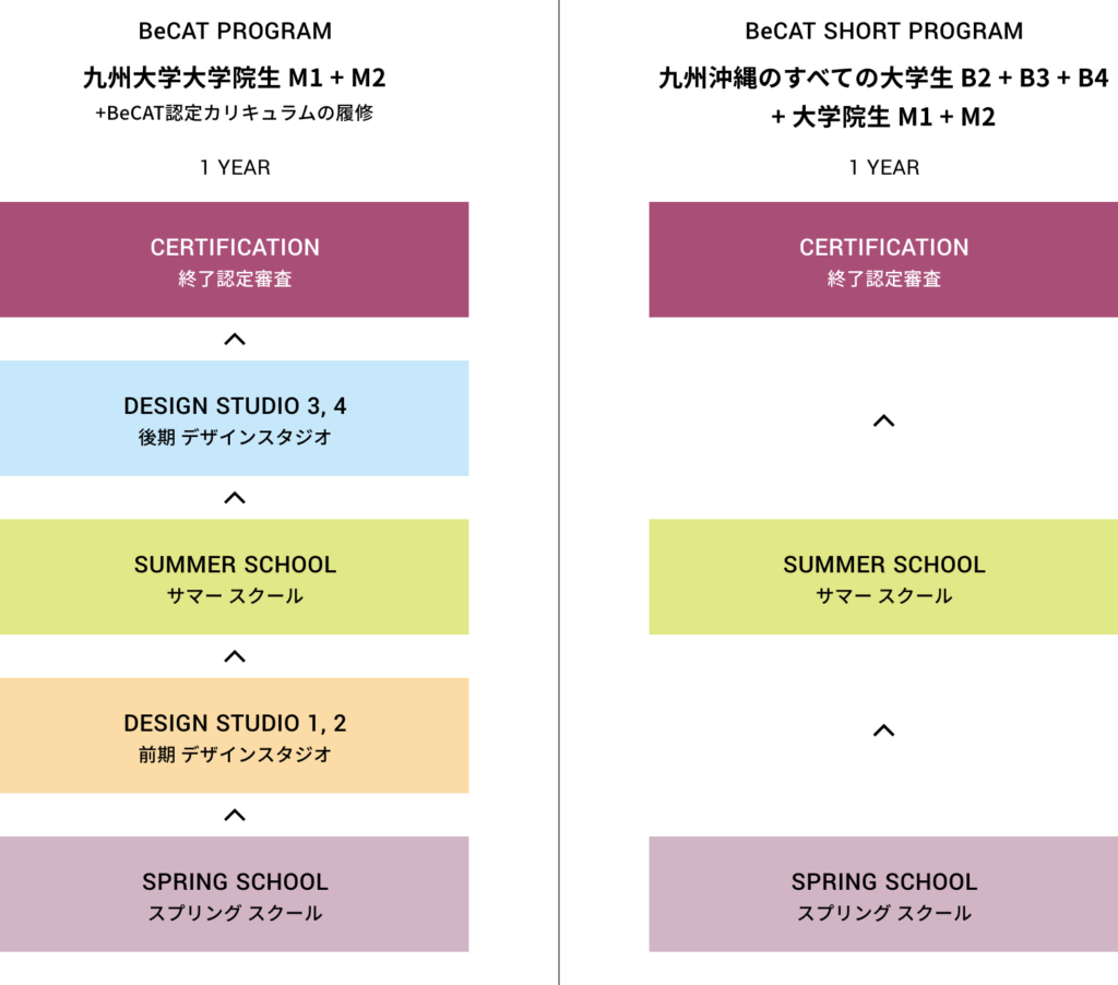 BeCAT PROGRAM 2021の履修について